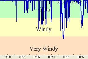 wind porte franche m 233 t 233 o dauban observatoire de la vignotte une fen 234 tre