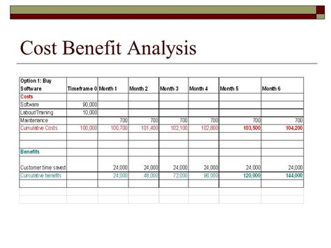Cost Benefit Analysis Powerpoint Template 28 Images Cost Benefit Analysis Powerpoint Template