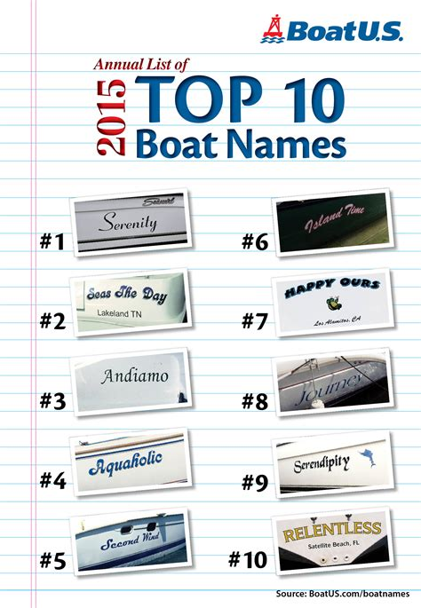 boat names boatus releases list of top 10 boat names is yours one of