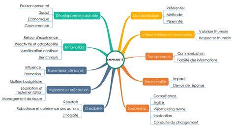 diagramme pertinent exemplarit 233 en organisation