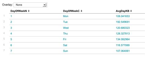 The Daily Table by Community Search Report How To Create A Table Of Day Of