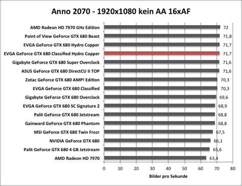 anno 2070 sorunsuz tek link test evga geforce gtx 680 classified hydro copper