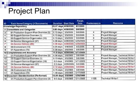 itil implementation project plan template generous itil implementation plan template photos resume
