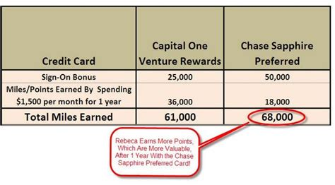 Capital One Rewards Gift Cards - capital one credit card miles rewards