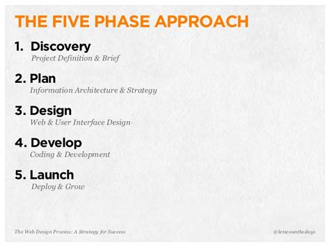 design phase definition the web design process a strategy for success