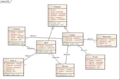 pert diagramme explication memoire mise en place d un systeme d information