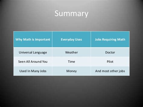 Why Mat Is Necessary by Why Math Is Important 2