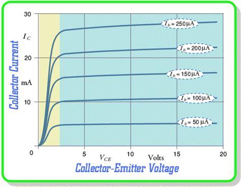 transistor characteristics bipolar transistor characteristic
