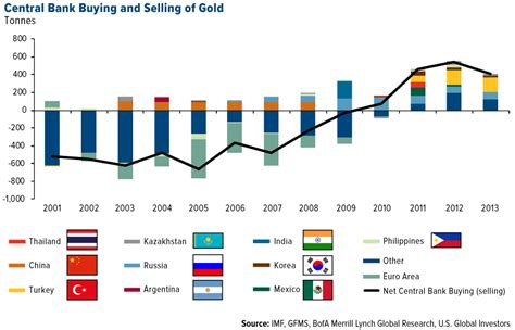 central bank price news about gold price silver price gold stocks silver