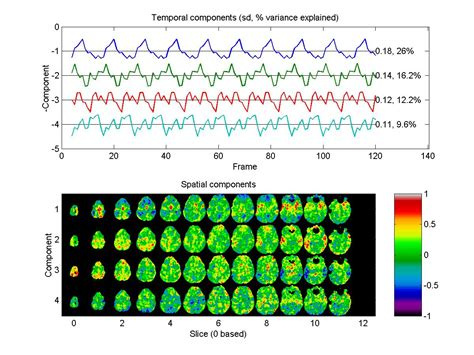 multi voxel pattern analysis neuroimaging pca images of a time series google groups