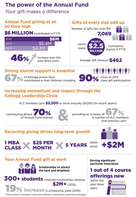Northwestern Kellogg Part Time Mba Intranet by Annual Fund The Kellogg Leadership Challenge