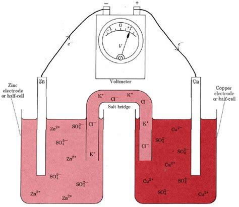 galvanic cell diagram electrolysis of brine chempaths