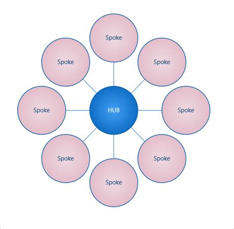 spoke diagram how to develop hub and spoke product feature pages