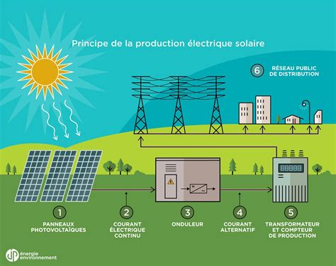 Energie Solaire Photovoltaique by 201 Nergie Solaire Jpee