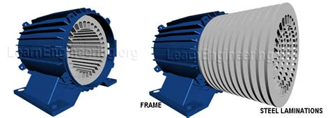 inductance between stator and rotor three phase induction motor electrical technology