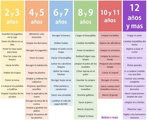 montessori explicado a los la tabla montessori descubre qu 233 tareas puede hacer tu hijo solo seg 250 n su edad montessori
