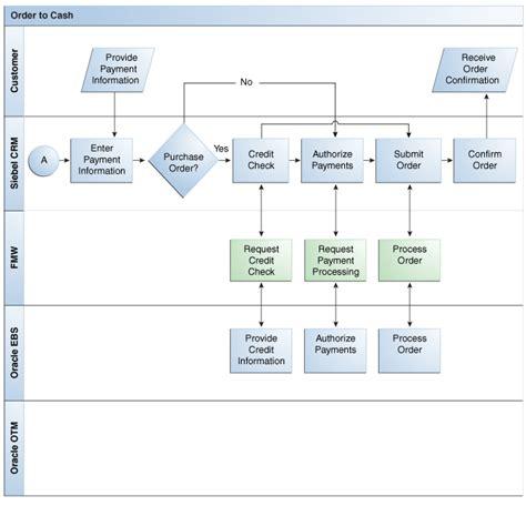 configuration management process flow diagram configuration management process flow