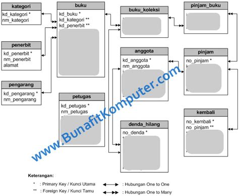 desain database inventory source code sistem inventory buku perpustakaan berbasis