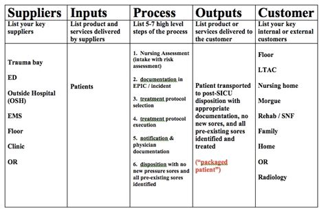 Use A Sipoc Diagram For Your Next Quality Project The Healthcare Quality Blog Sipoc Diagram Exles