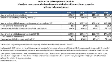 Tabla De Impuesto De Renta 2015 Colombia | tabla impuesto de renta 2015 colombia tabla impuesto de