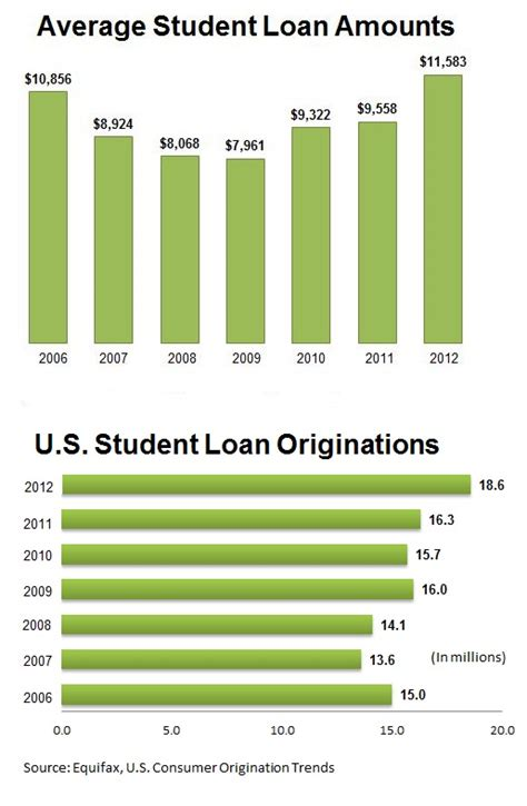 Average Monthly Loan Repayment Monthly For Mba by 187 Interest Rate On New Stafford Student Loans Doubles Today
