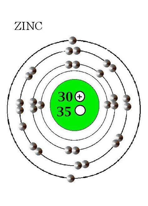 zinc protons zn