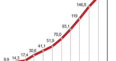 aumento dos aposentados para 2016 aumento para aposentados e pensionistas 2016 aumento