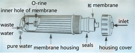 Sale Membrane Ro Dow Filmtec 75 Gpd vontron ulp1812 75 ro membrane osmosis membrane