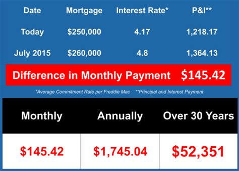 mortgage rates today bankratecom compare mortgage interest rates are predicted to rise in 2015