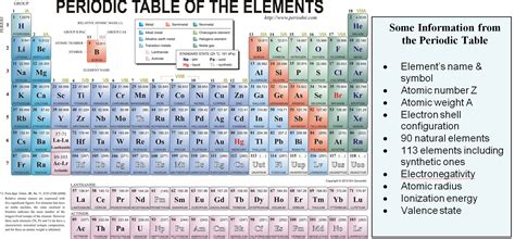 P On Periodic Table by Search Results For Mendeleev Periodic Table Calendar 2015