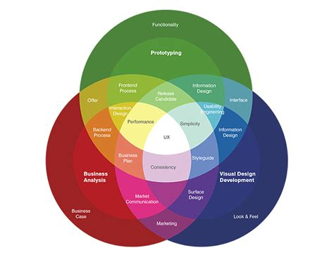 ux design idea a wide perspective for designing user experience jotform
