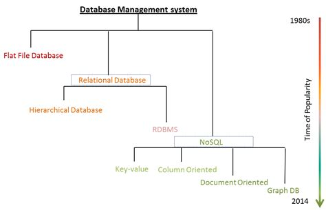 line pattern retrieval using relational histograms types of database management system and their evolution