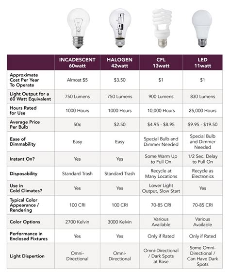how to select the right type of lighting system for your home understanding light bulbs how do i choose the right one