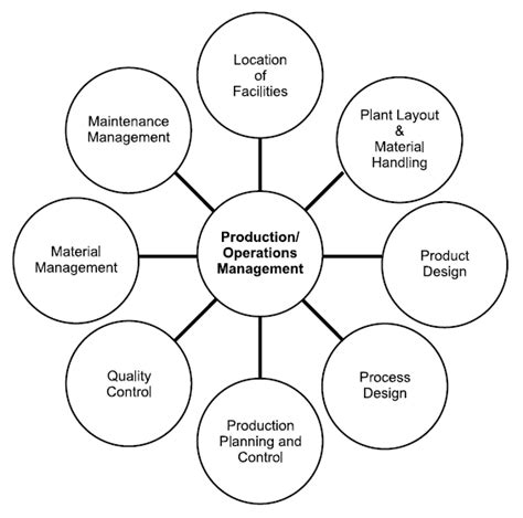 layout design in production and operation management scope of production and operations management mbanetbook