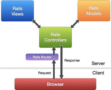 ionic rails tutorial lập tr 236 nh theo m 244 h 236 nh mvc trong rails