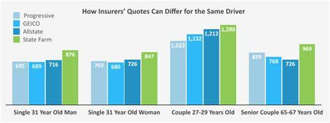 Auto Insurance Quotes: Finding Cheaper Auto Insurance