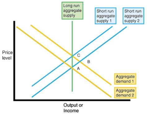 aggregate demand aggregate supply diagram sparknotes aggregate supply aggregate supply and