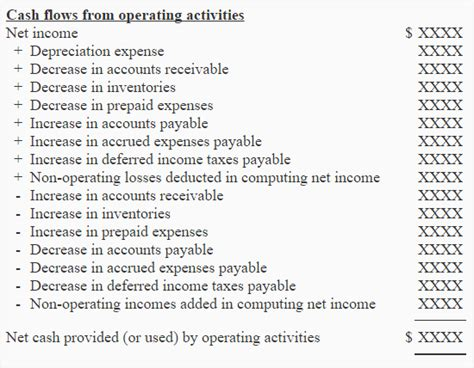 Operating Activities Section By Indirect Method Accounting For Management Flow Indirect Method Template