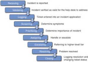 define help desk typical incident process introduction to help desk