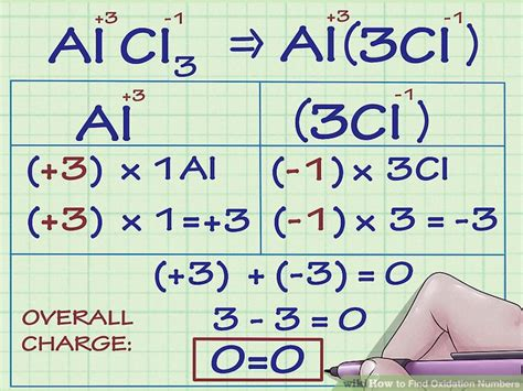 Periodic Table Ionic Charges How To Find Oxidation Numbers 12 Steps With Pictures