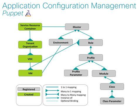 configuration management process flow diagram configuration management process flow diagram 28 images