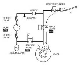 Hydraulic Brake System Explained Daytona Tec Llc Tech Faq Scan 3
