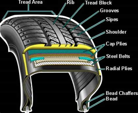tire section ultraseal tire technical