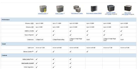 central air conditioner comparison compare air conditioner air conditioner guided