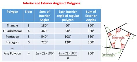 Pentagon Interior Angles by Angles Of Polygons Solutions Exles Worksheets