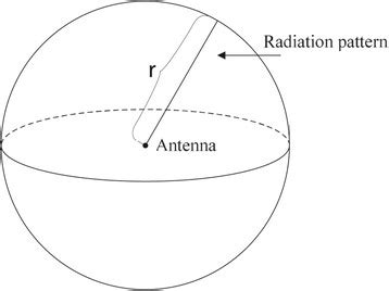the radiation pattern of an isotropic antenna an omni directional scientific diagram