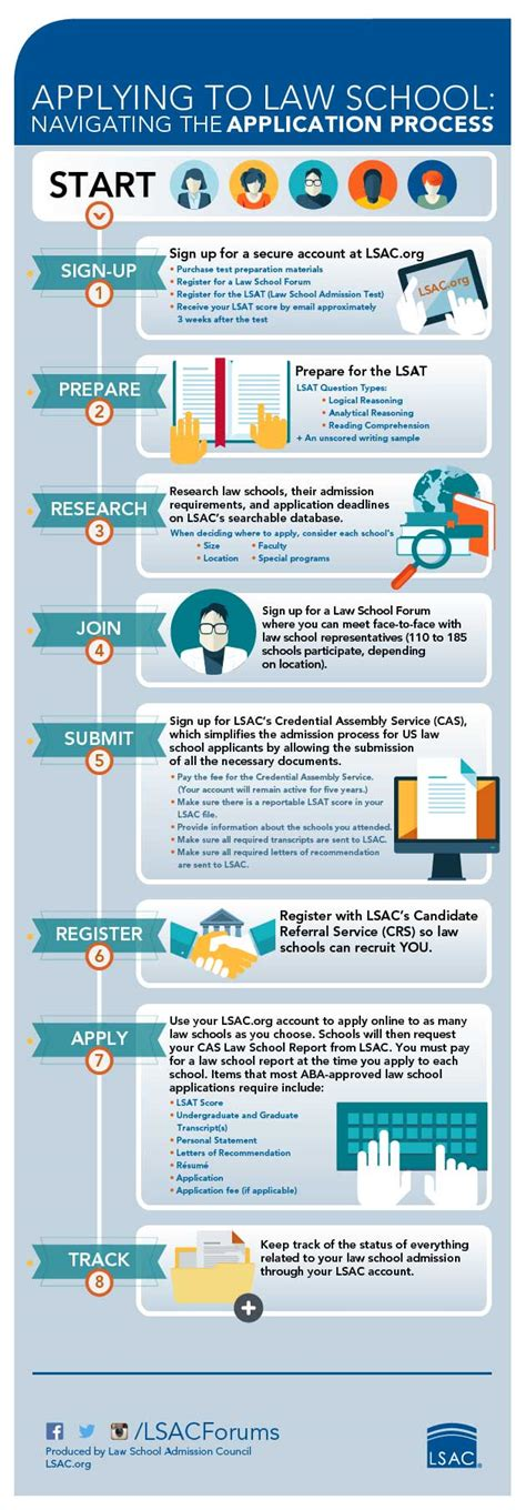 Easy Way To Create An Application Process How To Go To School Infographic