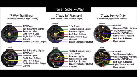 standard trailer wiring diagram bargman 7 pin wiring diagrams swot template