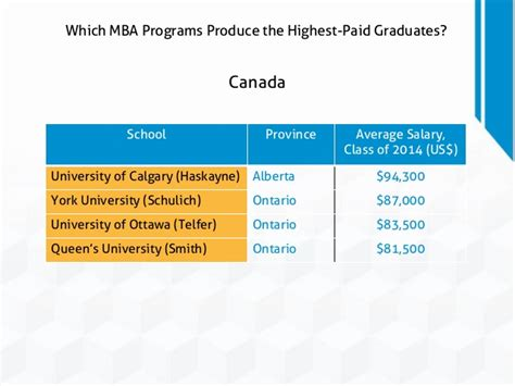 Average Mba Salary Chicago by Which Mba Programs Produce The Highest Paid Graduates