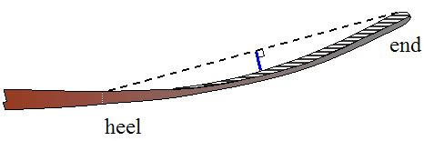 diagram of hockey stick physics of hockey